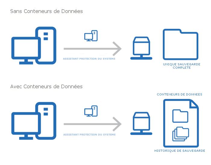 Backup Assist conteneur de données