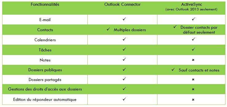 Tableau activsync outlookconnector