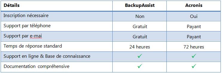 backupassist